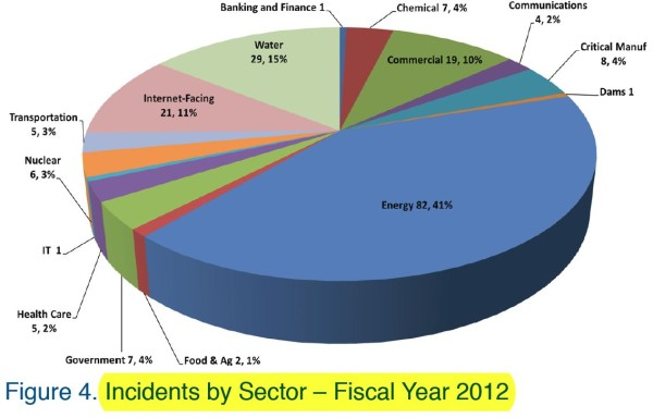 ICS-CERT Incidents by Sector 2012